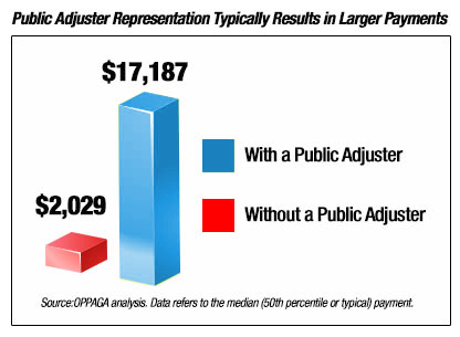Public Adjusters Really Help You Get Your Maximum Amount Out of Your Insurance Claim